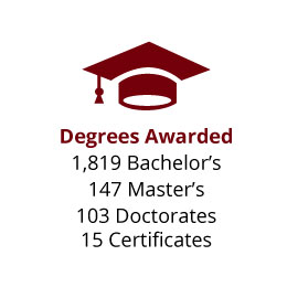 Infographic: Degrees Awarded: 1,819 Bachelor's, 147 Master's, 103 Doctorates, 15 Certificates