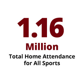 1.16 Million total Home Game Attendance for all sports