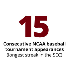 15 Consecutive NCAA baseball tournament appearances (the longest streak in the SEC)