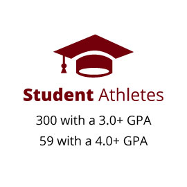 Student Athletes: 300 with a 3.0 or higher GPA; 59 with a 4.0 or higher GPA
