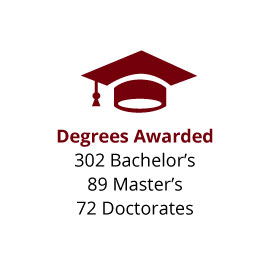 Infographic: Degrees Awarded: 302 Bachelor's, 89 Master's, 72 Doctorates