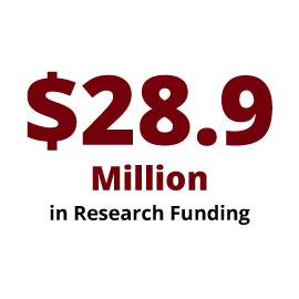 Infographic: $28.9 Million in Research Funding