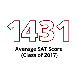 Infographic: 1431 Average SAT Score (Class of 2017)
