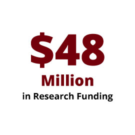 Infographic: $48 Million in Research Funding