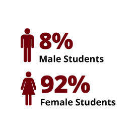 Infographic: 8% Male Students, 92% Female Students