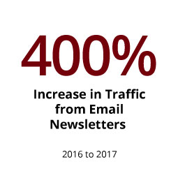Infographic: 400% increase in traffic to sc.edu from email newsletters in 2017