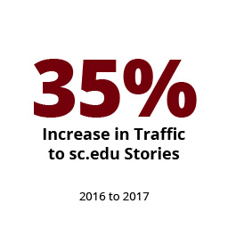 Infographic: 35% Percent increase in traffic to sc.edu stories from 2016 to 2017