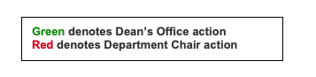 Two lines of text, one saying Green denotes Dean's Office action and the next Red denotes Department Chair action, Green and Red changed to their respective colors.
