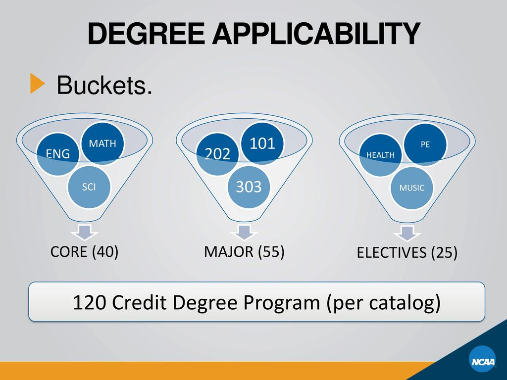 Degree Applicability Buckets