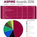 ASPIRE Awards 2016