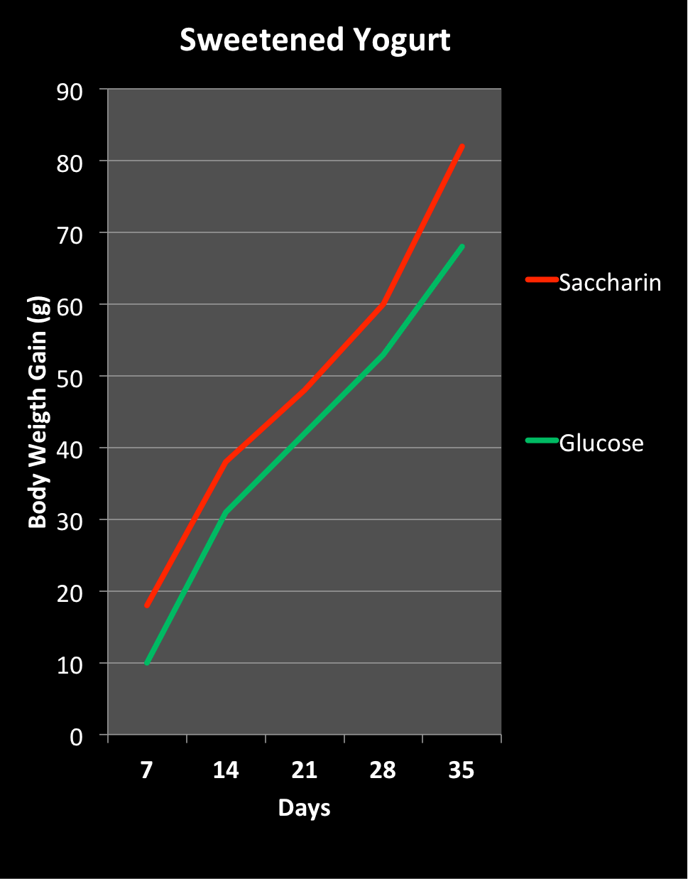chart showing weight gain from sweetened yogurt