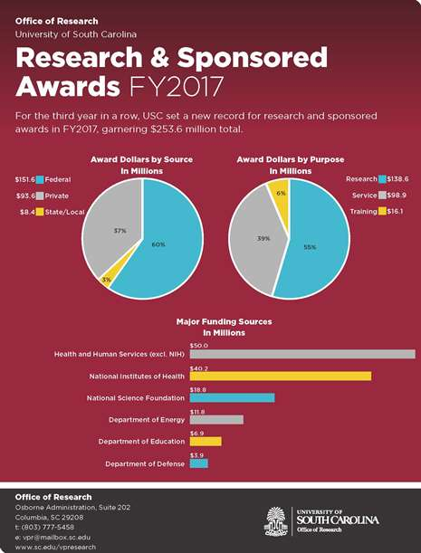 FY2017 Sponsored Awards