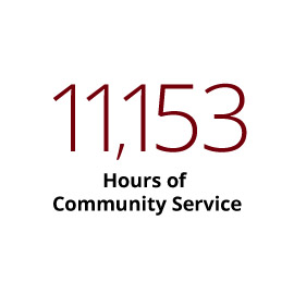 Infographic: 11,153 Hours of Community Service