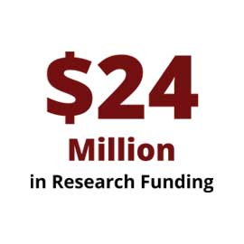 Infographic: $24 million in research funding