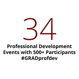 Infographic: 34 professional development events held annually