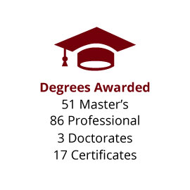 Infographic: Degrees Awarded: 51 Master's, 86 Professional, 3 Doctorates, 17 Certificates