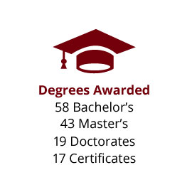 Infographic: Degrees Awarded: 58 Bachelor's, 43 Master's, 19 Doctorates, 17 Certificates