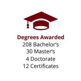 Infographic: Degrees Awarded: 208 Bachelor's, 30 Master's, 4 Doctorates, 12 Certificates