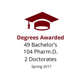 Infographic: Degrees Awarded: 104 Pharm.D., 49 Bachelor's, 2 Doctorates