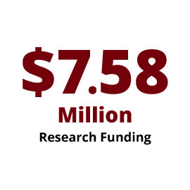 Infographic: $7.58 Million Research Funding