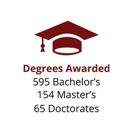 Infographic: Degrees Awarded: 595 Bachelor's, 154 Master's, 65 Doctorates