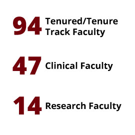 Infographic: 89 Tenured/Tenure Track Faculty, 37 Clinical Faculty, 12 Research Faculty