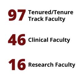Infographic: 97 Tenured/Tenure Track Faculty, 46 Clinical Faculty, 16 Research Faculty