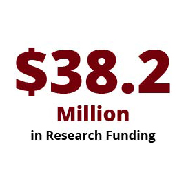 Infographic: $30.7 Million in Research Funding