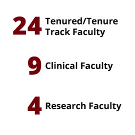 Infographic: 24 Tenured/Tenure Track Faculty, 9 Clinical Faculty, 4 Research Faculty