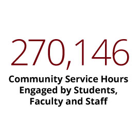 Infographic: 270,146 community service hours engaged by students, faculty and staff