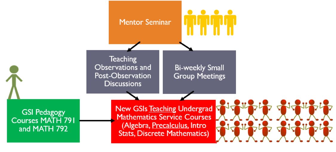 Transition from GTA to GSI flowchart: Mentor Seminar, which points to both Teaching Observation with Discussion and Bi Weekly Small Group Meetings. And those two together with the Pair of Pedagogy Courses, Math 791 and Math 792, all point to New GSIs Teaching Undergrad Mathematics Service Courses.