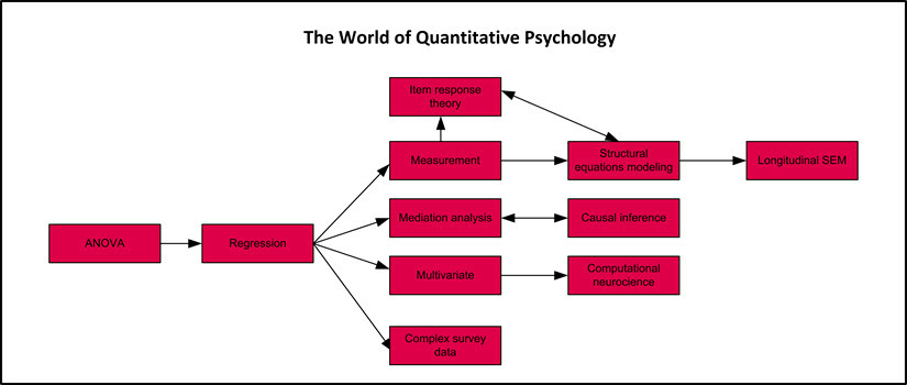 World of Quantitative Psychology