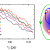Slices through a 2D surface of MUPPETS data (left) show the slowing characteristic of a heterogeneous sample.  These data on bare CdSe nanoparticles led to a model for electron trapping in which the dipole field of the particle plays a key role.