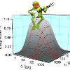 We developed an experiment called MUPPETS (Multiple Population-Period Transient Spectroscopy) that measures kinetics along two time axes.  This experiment is one example of 2D kinetics, a concept being pioneered in our lab.