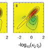 Data collected along two time axes can be transformed to two rate axes.  Three models for the coupled kinetics of excitons and biexcitons in CdSe/ZnS nanoparticles yield easily distinguishable 2D rate spectra.