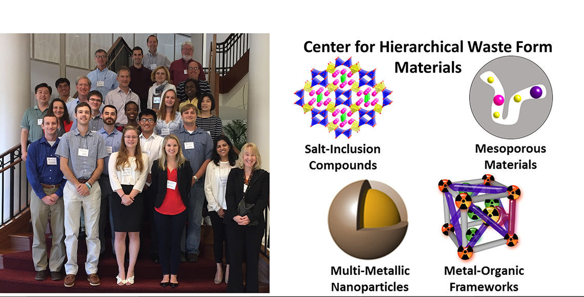 Representative structures of the four hierarchical materials targeted by the CHWM: Salt-inclusion compounds, Mesoporous materials, Multi-metallic nanoparticles, and Metal-organic  frameworks (left) and photo of the CHWM group members (right).