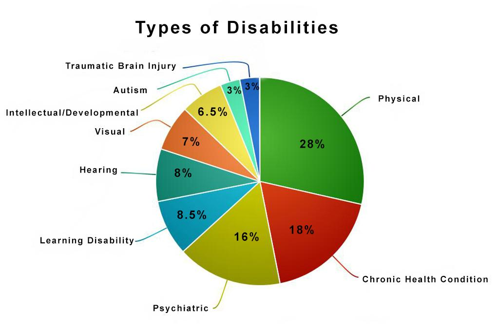 In their research, the Floods and People with Disabilities team surveyed flood survivors with disabilities. This chart displays the type of disabilities of the respondents.