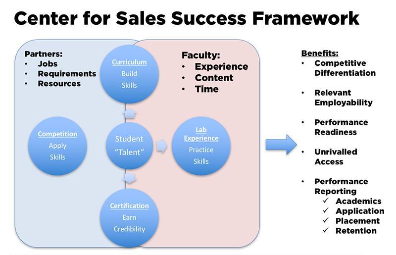 Sales Behaviour links to Sales Success