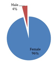 CNS Gender Breakdown