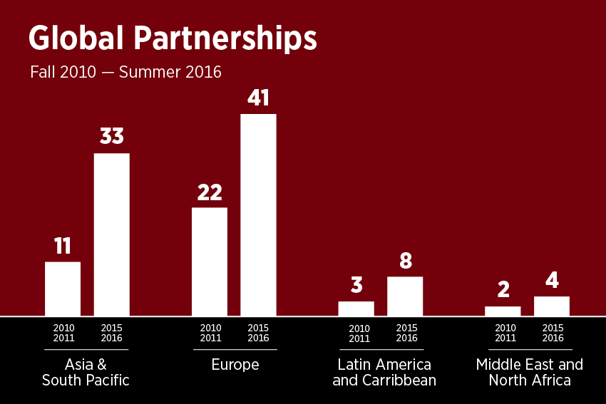 Global Partnerships