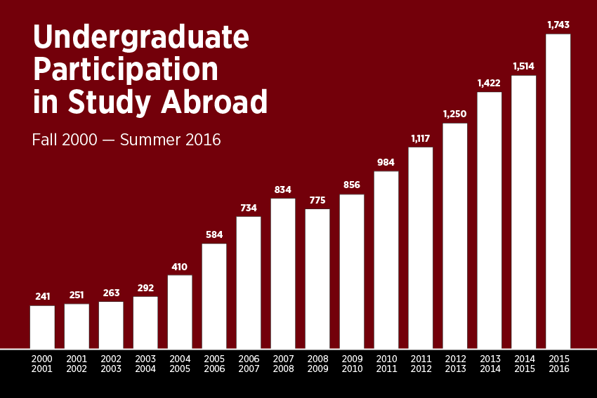 Undergraduate Participation in Study Abroad